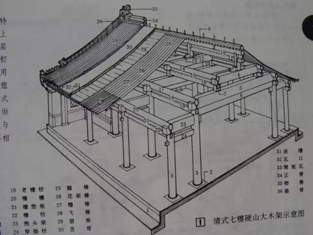 来自:搜建筑 一、屋顶 屋顶最上方为一条横向的屋脊,称为正脊. 较大的殿宇的正脊两端有鸱吻(鸱尾、龙吻). 垂(斜)脊的外端(檐角一端)排列着一系列脊饰,最外面是若干个小动物称为蹲兽,最后面龙头状的,称为垂兽。    中国古代建筑的屋顶可分为庑殿式顶、歇山式顶、悬山式顶、硬山式顶、攒尖式顶和录顶等形式。按屋檐的层数分,庑殿顶、歇山顶和攒尖顶又分为单檐和重檐两种。歇山式、悬山式和硬山式又分出一种没有正脊的卷棚式屋顶。此外,歇山式还分出一种极少见的十字歇山顶。  1、庑殿顶 庑殿顶 又称四阿顶,五脊四坡式,又